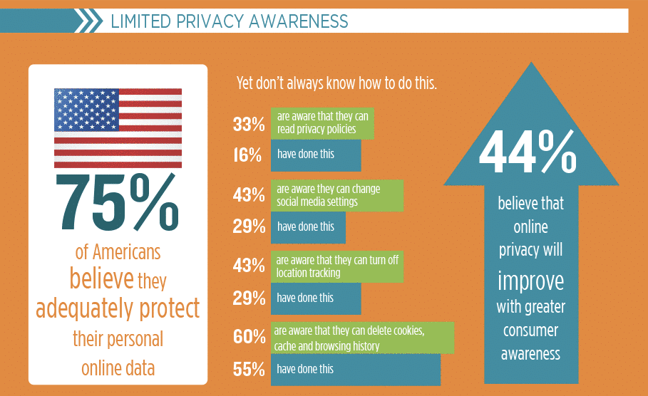 privacy policy awareness
