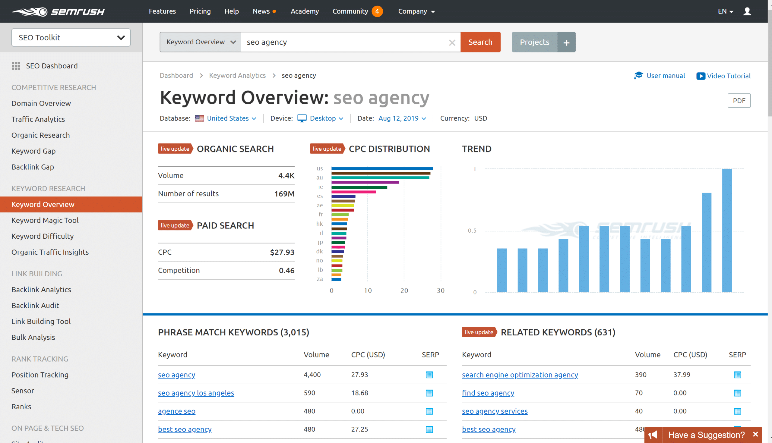 keyword research using semrush