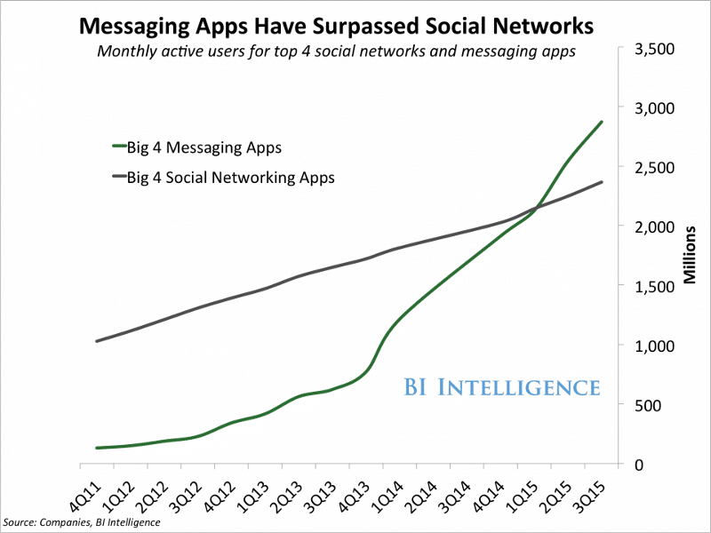 chatbots messaging apps