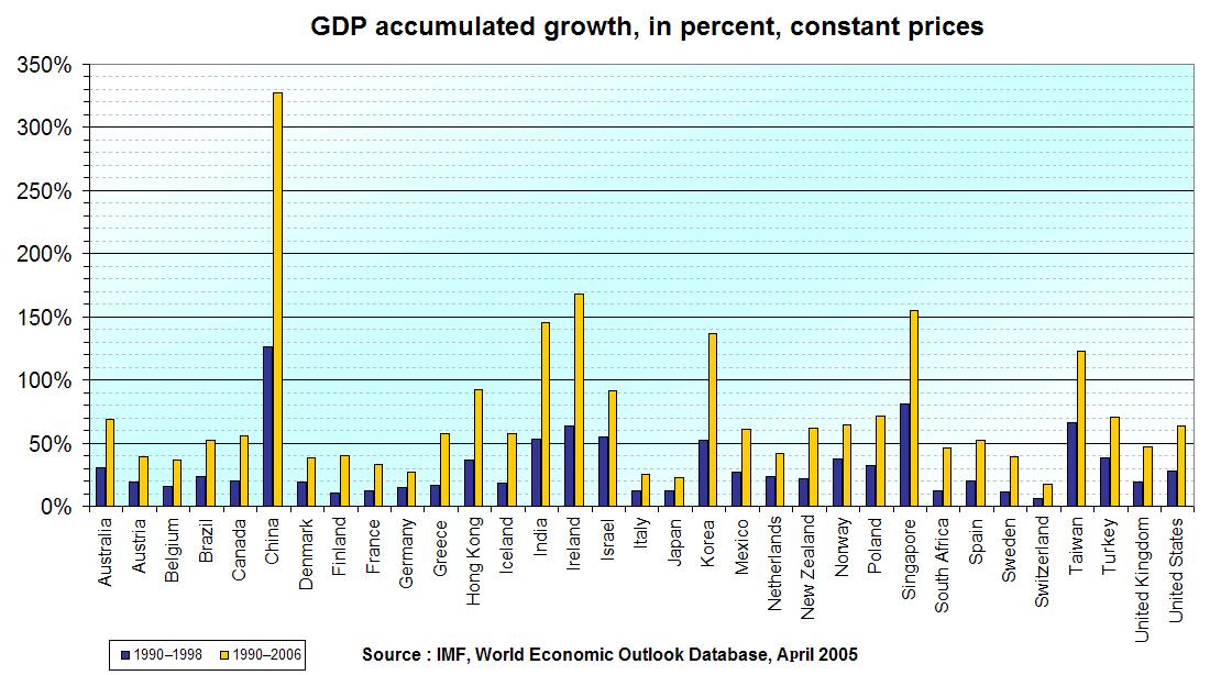Economic growth 1